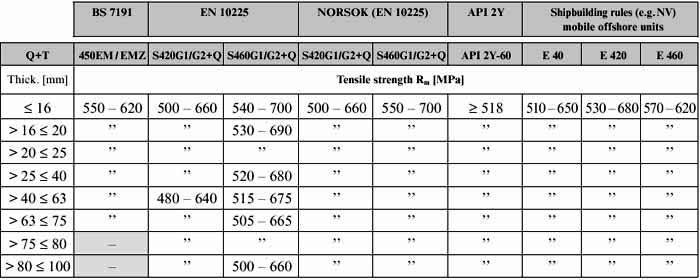 420 450 460 Q T Comparison Of Tensile Strength Yield And Toughness