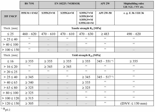 Ss400 Steel Data Sheet Q235 Mechanical Properties Q235